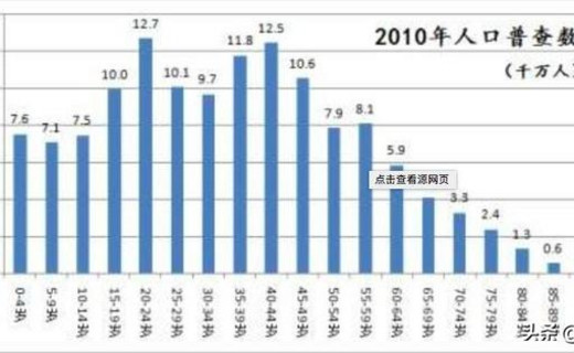 """中国将迎来人口""""负增长""""?中国人为何生的少、不想生?"""