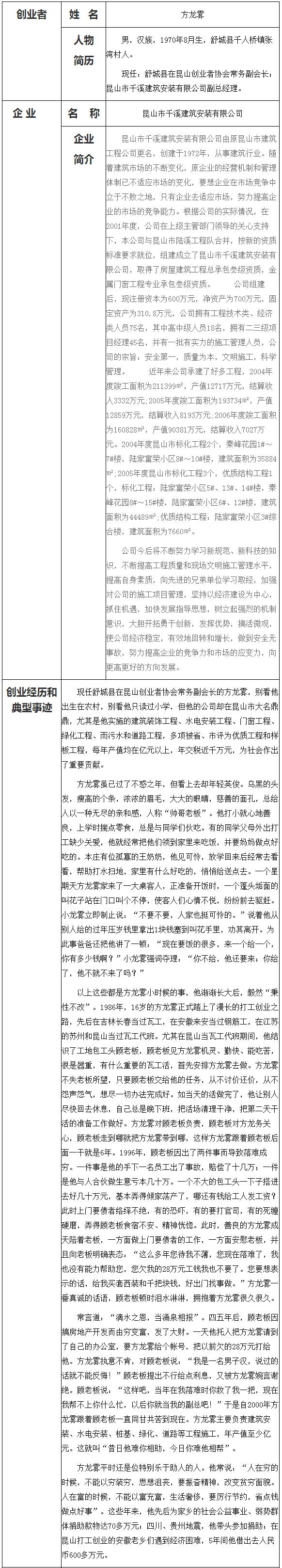 方龙雾-昆山市千溪建筑安装有限公司
