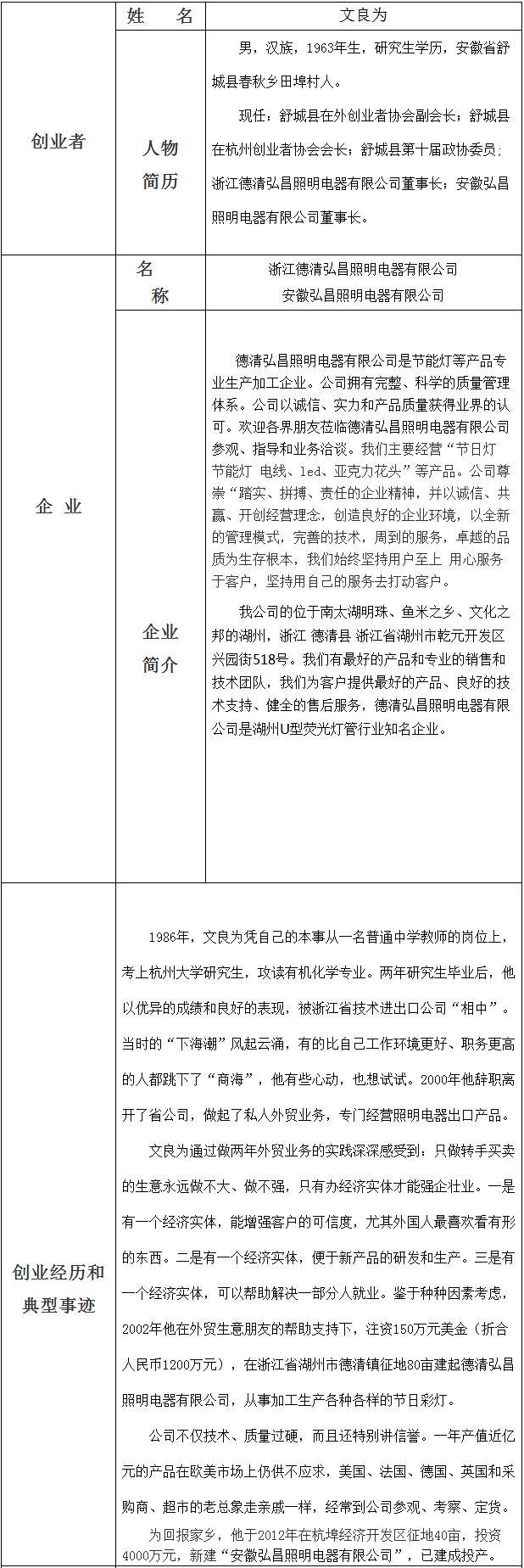 文良为-浙江德清弘昌照明电器有限公司